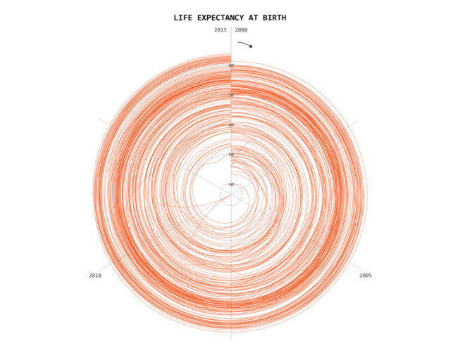25 Visualizations Spin the Same Data Into 25 Different Tales